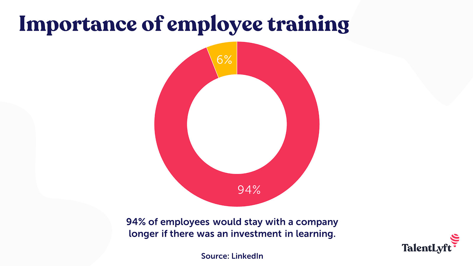 Importance of employee training