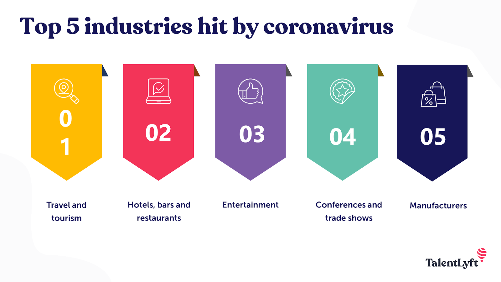 Industries most severely affected by COVID-19