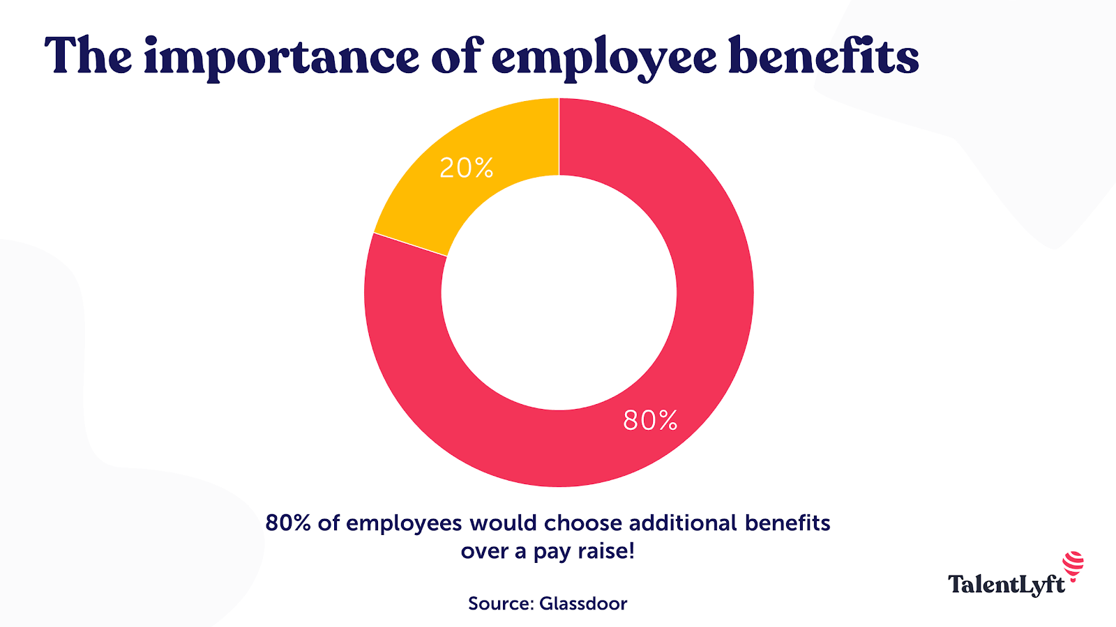 Importance of employee benefits for recruiting