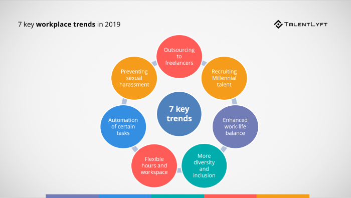 Workplace-trends-2019