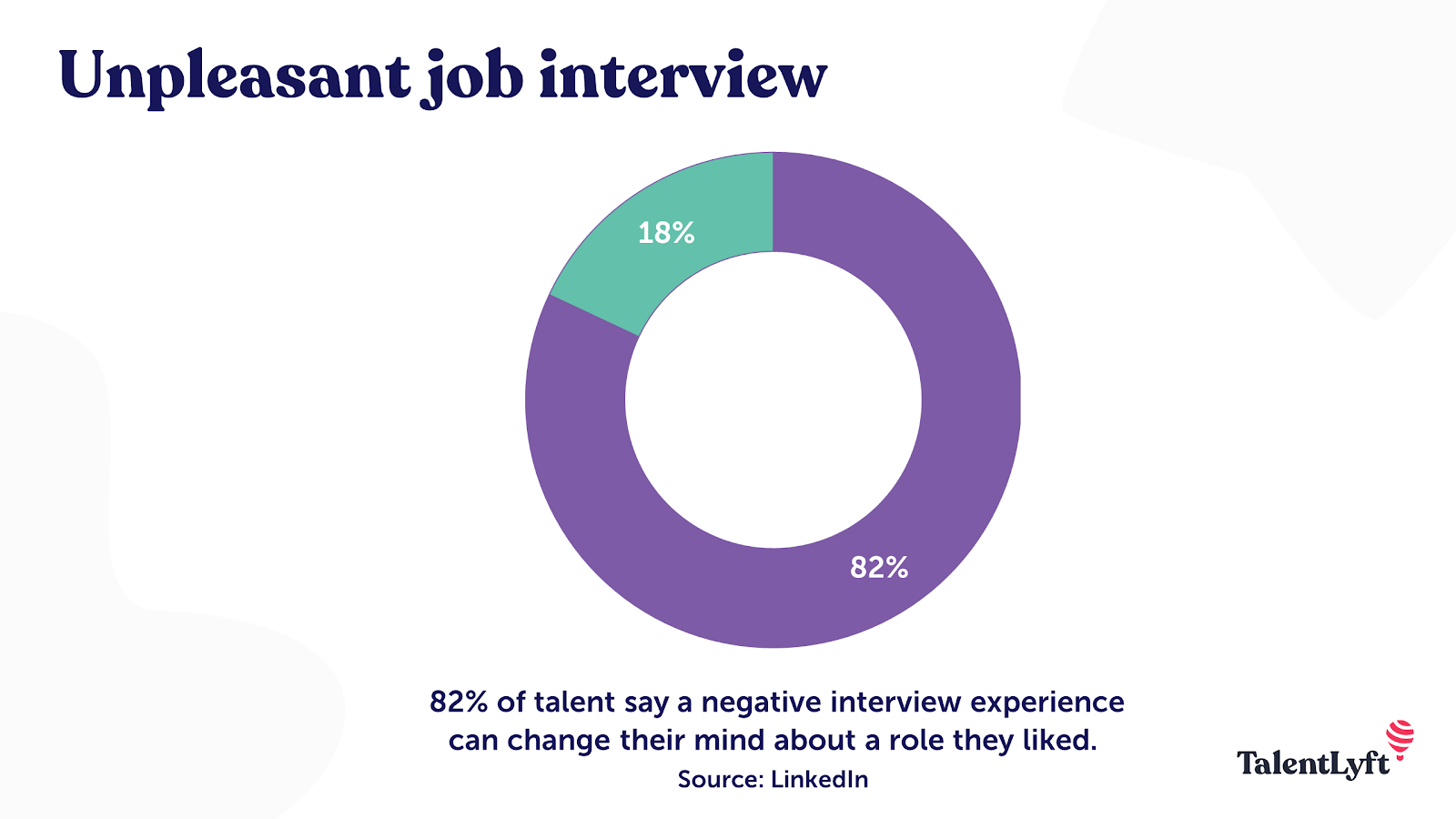Negative interview experience
