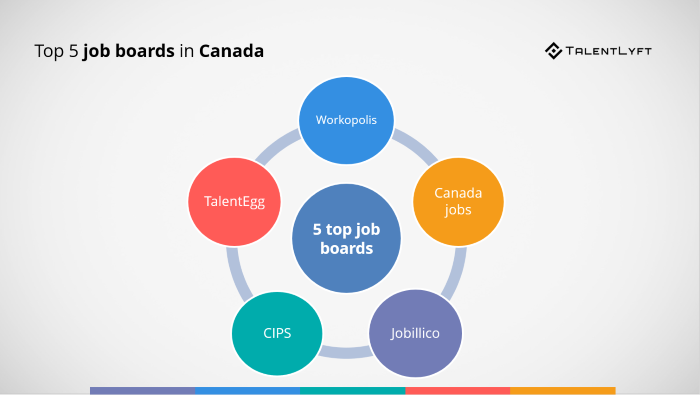 Top-5-job-boards-in-Canada