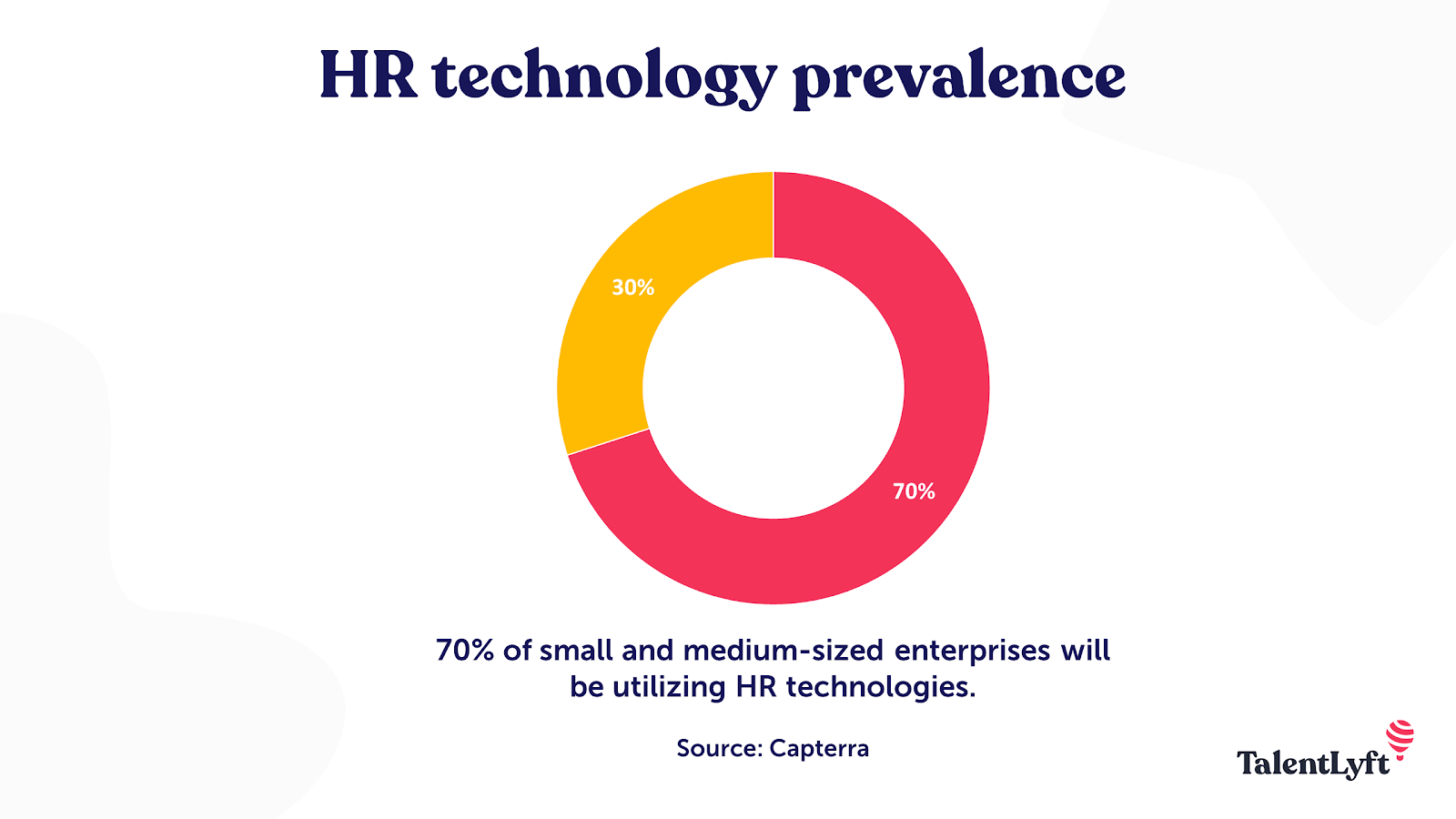 HR technology prevalence statistic