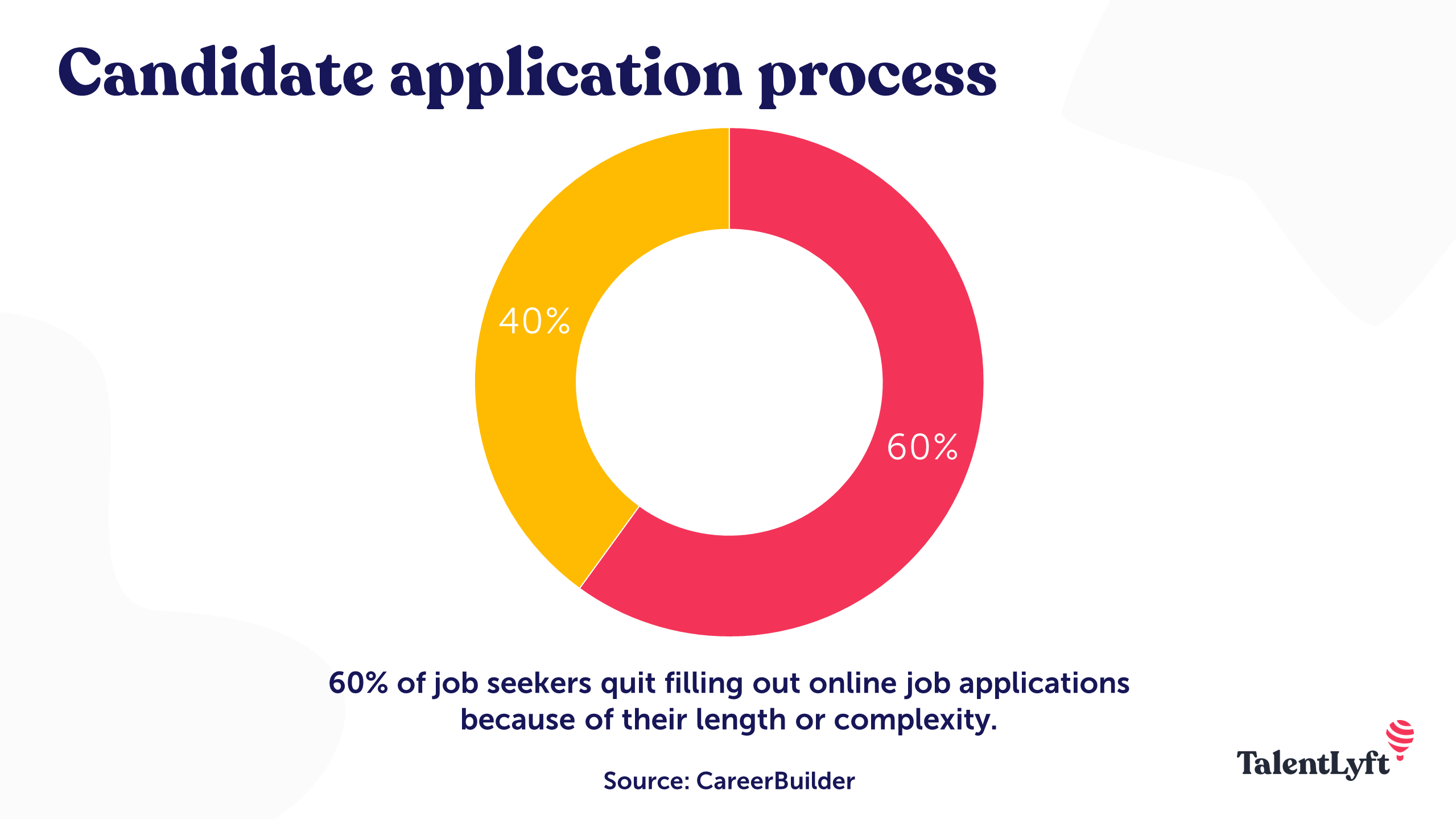 Candidate application process
