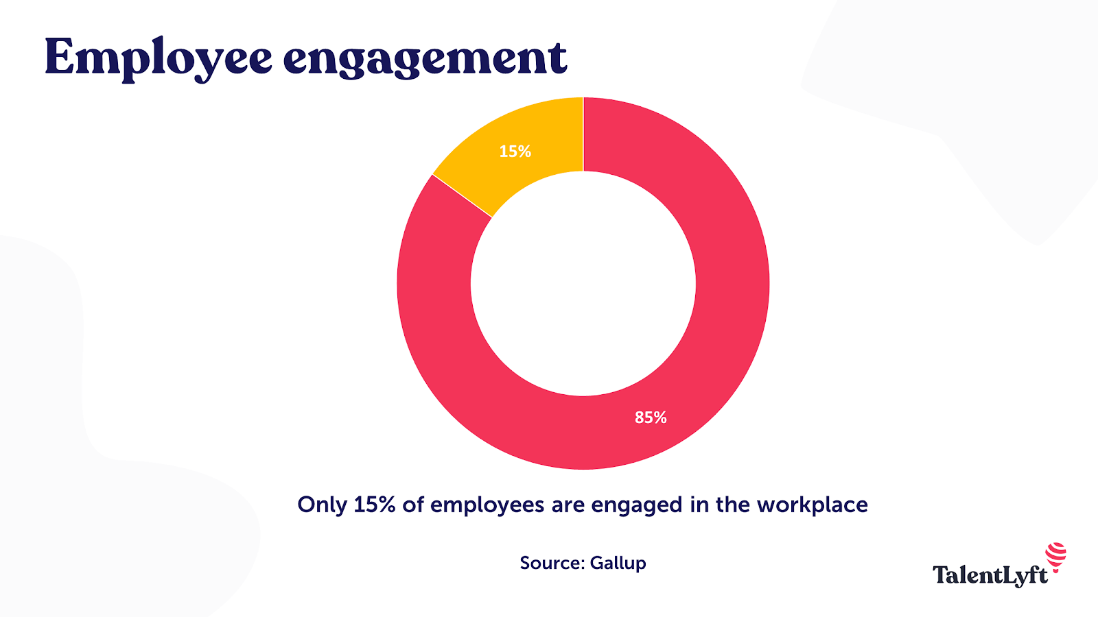 Employee engagement statistic