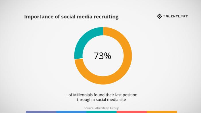 Importância do uso de mídias sociais no recrutamento