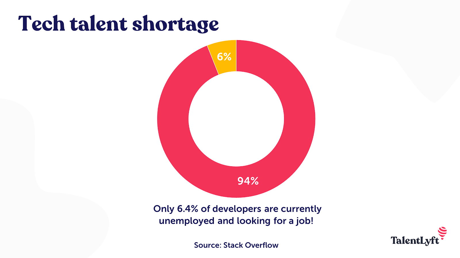 Tech talent shortage stat