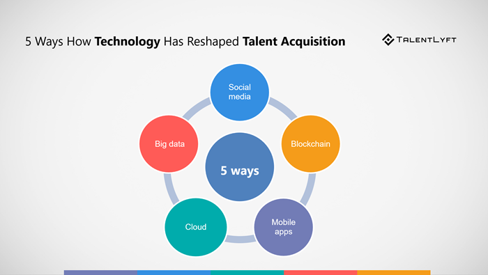 5_Ways_How_Technology_Has_Reshaped_Talent_Acquisition