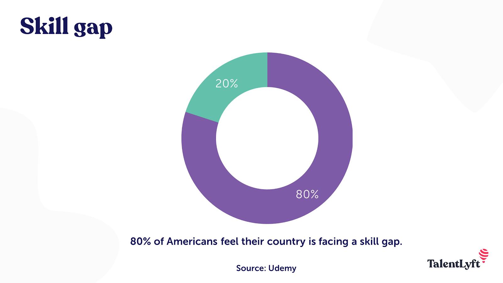 Employee skill gap